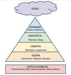 Caste System in Indus Valley