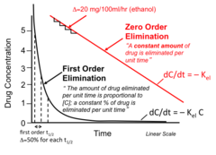 drugs witch decrease exponentially with time.  rate of elimination is directly PROPORTIONAL to the drug concentration! is a flow dependent elimination. there a constant Proportion of drug elimined per unit time