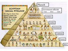 Social System in Ancient Egypt