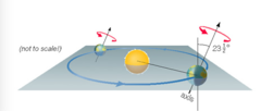 This diagram represents Earth's rotation and orbit. What do we call the flat blue plane shown in this diagram?